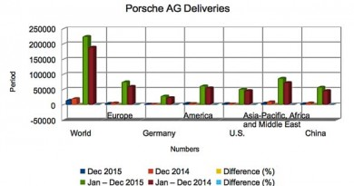 Porsche AG Deliveries