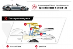 Infographic: Porsche 911 Carrera Cabriolet with innovative lightweight roof