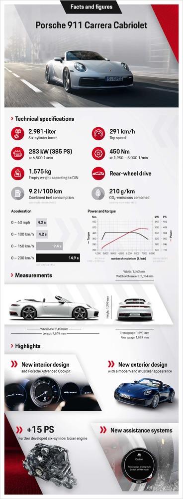 Infographic-Porsche-911-Carrera-Cabriolet