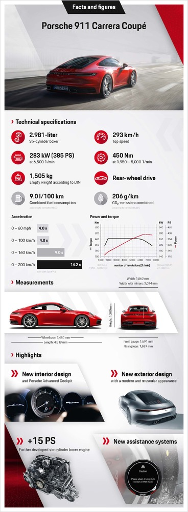 Infographic-Porsche-911-Carrera-Coupe