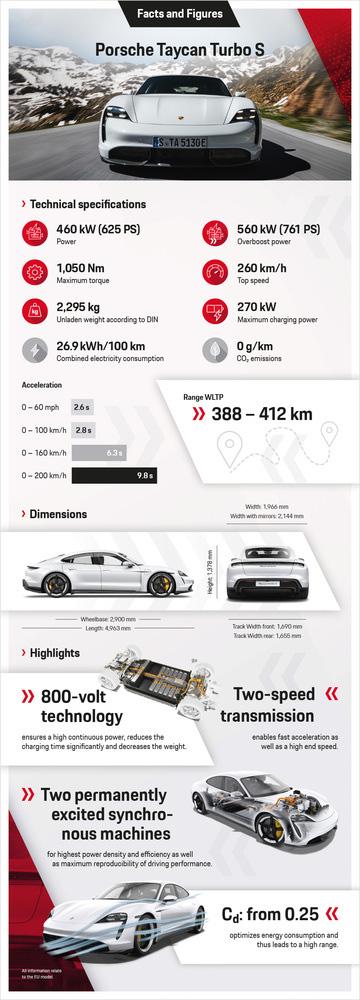 12-Infographic-Porsche-Taycan-Turbo-S